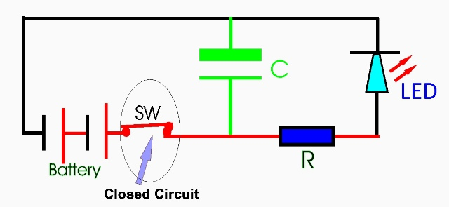 Closed Circuit and Meaning
