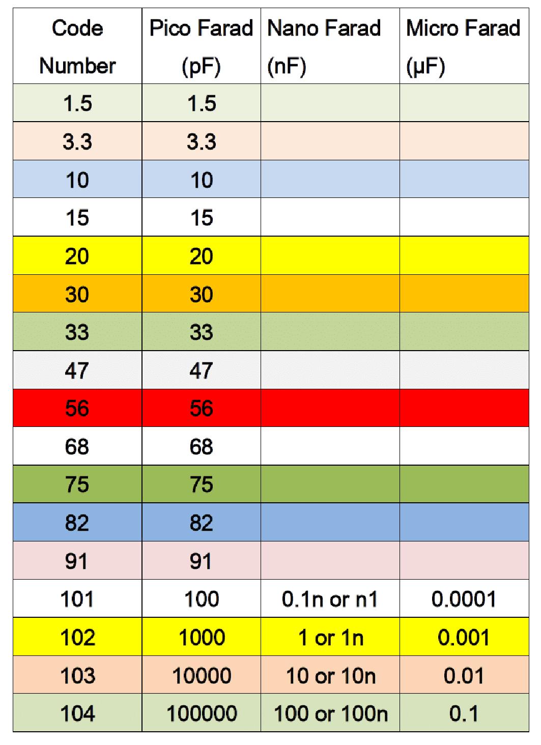 ceramic capacitors values1