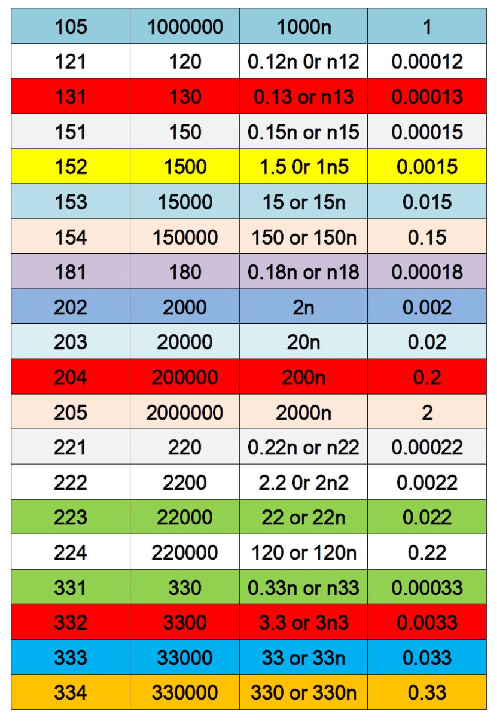 ceramic capacitors values2